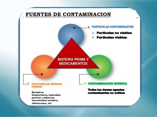 Seminario 8 fuentes de contaminacion en materia prima y medicamentos - Fuentes de contaminacion de los alimentos ...