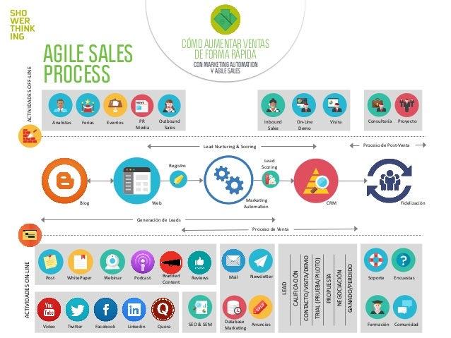 OBJETIVOS 1. Visualizar el procesos de marketing - ventas - postventa como uno solo flujo, consiguiendo una visión global d...