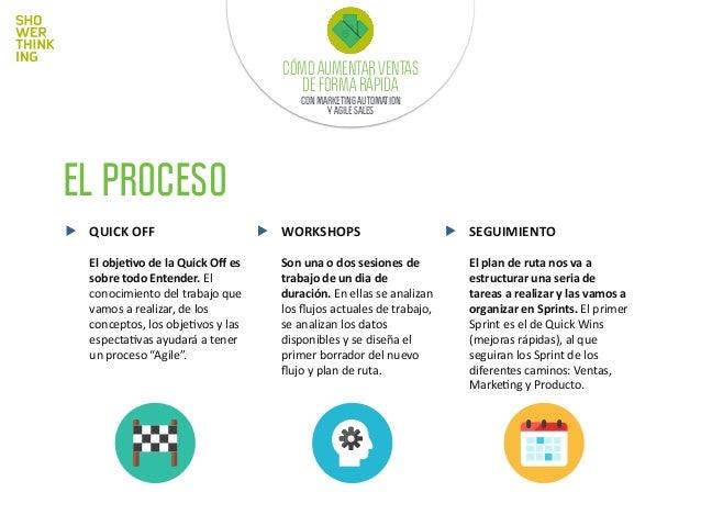 PROCESO DE VENTAS Ventas' Proceso' Discurso' Material' Medir' CÓMO AUMENTAR VENTAS DE FORMA RÁPIDA CON MARKETING AUTOMATIO...