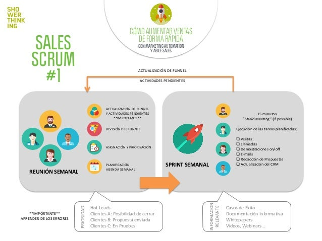 SALES SCRUM #2/1: EL EMBUDO/FUNNEL/PIPEDRIVE Stage&01:&LEAD! Stage&02:&TRIAL! Stage&03:&OPPORTUNITY! CLOSE&WON! STAGES  PR...