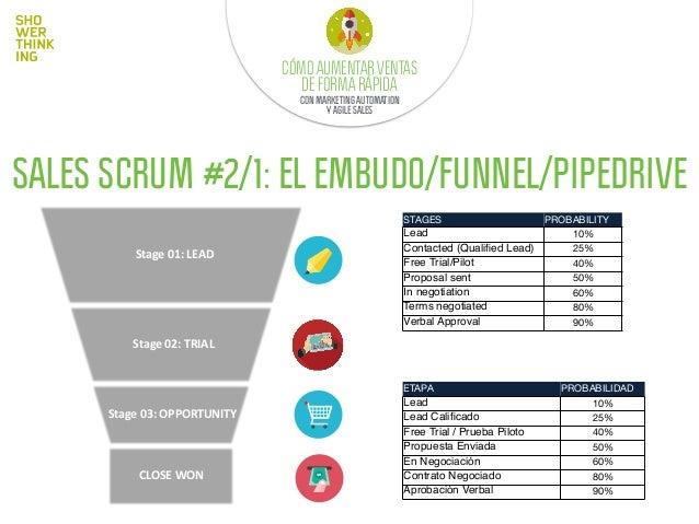 SALES SCRUM #2/2: EL EMBUDO/FUNNEL/PIPEDRIVE Imagina que eres el vendedor que gestiona TODO este funnel. ¿Cómo priorizas l...