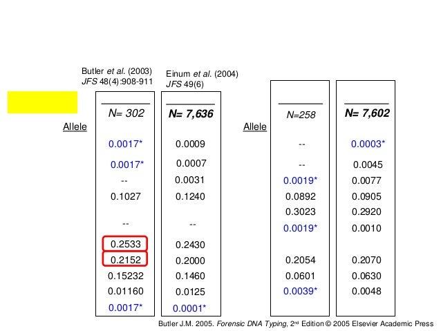 Tablasdefrecuenciasalélicas  Caucasian N=302  0.0017*  0.1027 0.2616  0.2533 0.2152 0.15232 0.01160 African...