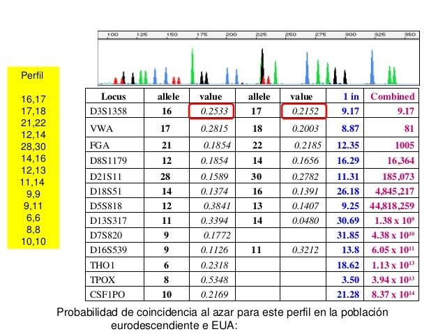 Frecuenciadelperfilgenéticoconlos13lociSTRCODIS 21.28 3.50 18.62 13.8 31.85 30.69 9.25 26.18 11.31 16.29 12....