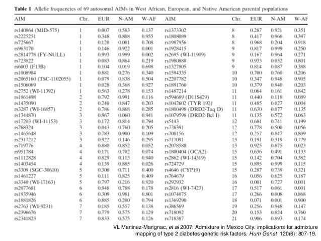VLMartinezMarignac,etal2007.AdmixtureinMexicoCity:implicationsforadmixture mappingoftype2diabetesgene...