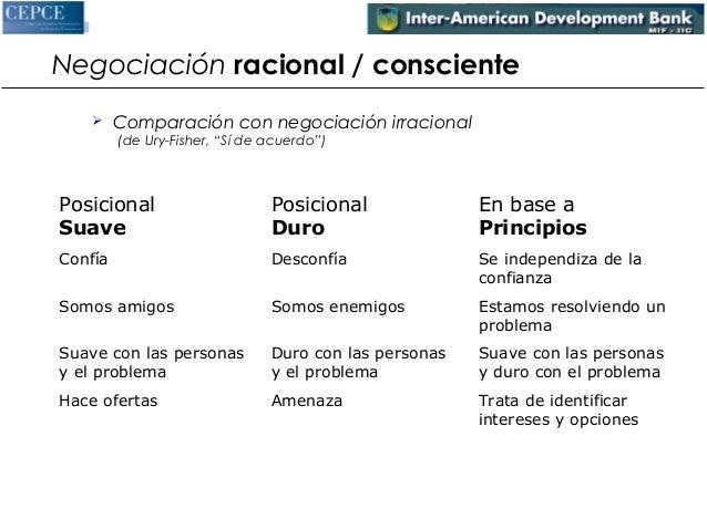 """Negociación racional / consciente   Comparación con negociación irracional  (de Ury-Fisher, """"Sí de acuerdo"""")  Posicional ..."""