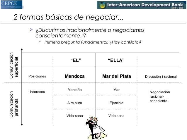 2 formas básicas de negociar...   ¿Discutimos irracionalmente o negociamos  conscientemente..?   Primera pregunta fundam...