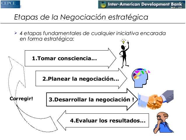 Etapas de la Negociación estratégica   4 etapas fundamentales de cualquier iniciativa encarada  en forma estratégica:  1....