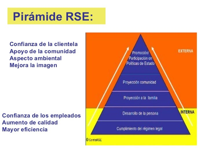 Pirámide RSE:  Confianza de la clientela  Apoyo de la comunidad  Aspecto ambiental  Mejora la imagenConfianza de los emple...