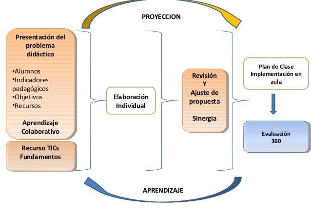 Presentación delproblemadidáctico•Alumnos•Indicadorespedagógicos•Objetivos•RecursosAprendizajeColaborativoPresentación del...