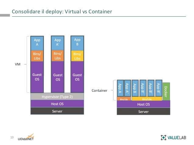 Architetture A Microservizi Con Docker Container