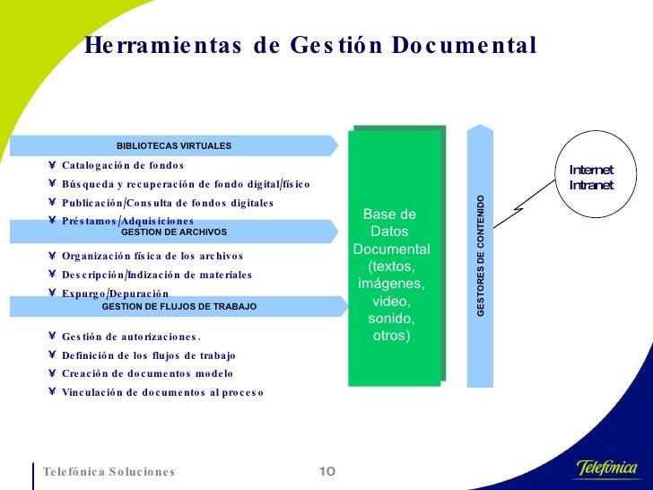 BIBLIOTECAS VIRTUALES GESTION DE ARCHIVOS GESTION DE FLUJOS DE TRABAJO <ul><li>Catalogación de fondos </li></ul><ul><li>Bú...