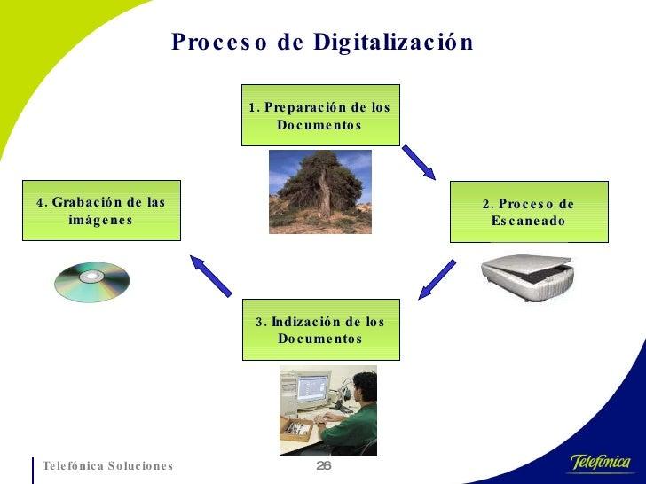 1. Preparación de los Documentos 2. Proceso de Escaneado 3. Indización de los Documentos 4. Grabación de las imágenes Proc...