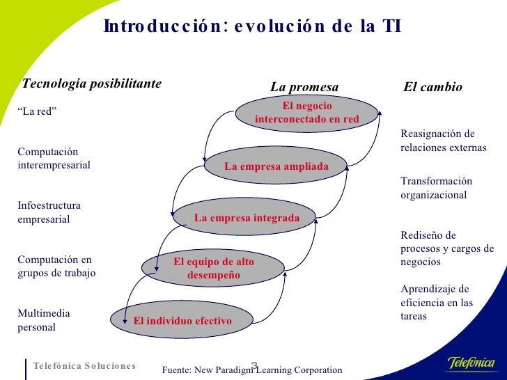 Introducción: evolución de la TI Tecnología posibilitante La promesa El cambio El negocio interconectado en red La empresa...