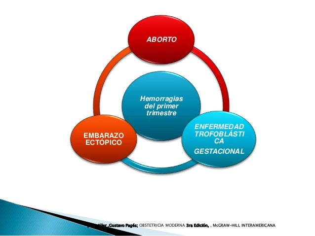 Seminario hemorragias del primer trimestre - Aborto primer mes ...