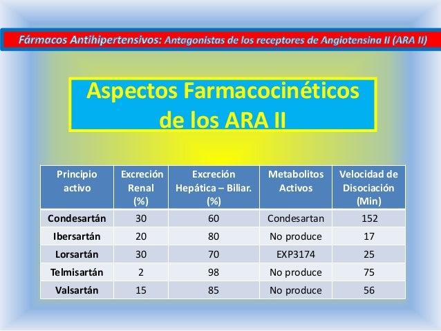 ANTIHIPERTENSIVOS ARA II PDF DOWNLOAD