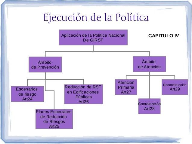 Ejecución de la Política                       Aplicación de la Política Nacional            CAPITULO IV                  ...