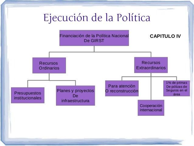 Ejecución de la Política                          Financiación de la Política Nacional           CAPITULO IV              ...
