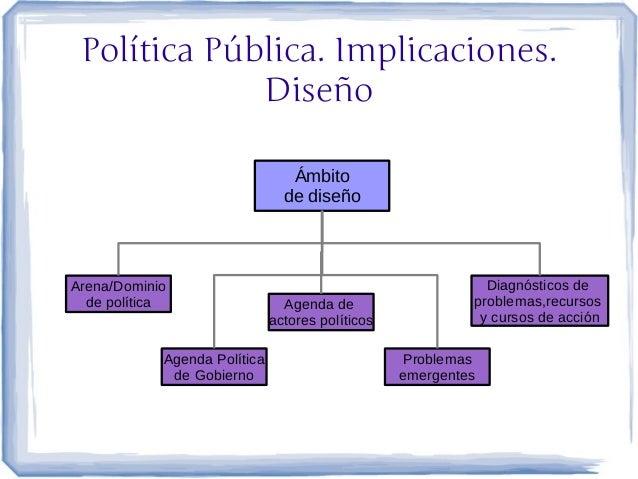 Política Pública. Implicaciones.             Diseño                                 Ámbito                                ...