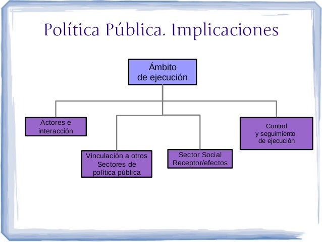 Política Pública. Implicaciones                                Ámbito                             de ejecución Actores e  ...
