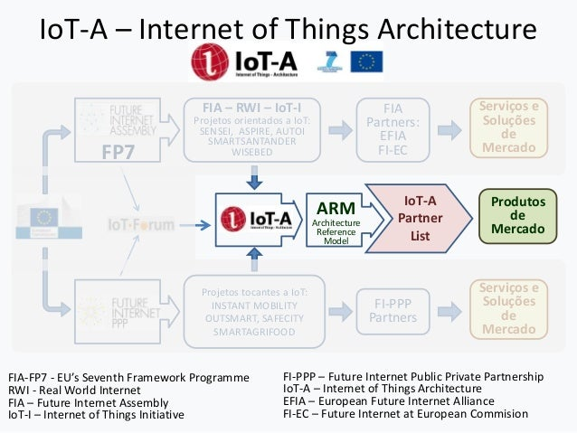 Seminario iot internet of things for Architecture iot