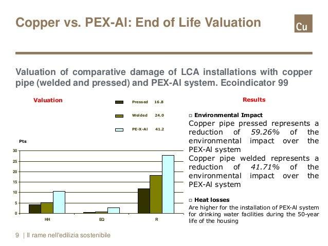 Rame per l 39 architettura sostenibile for Impianto idraulico pex vs rame