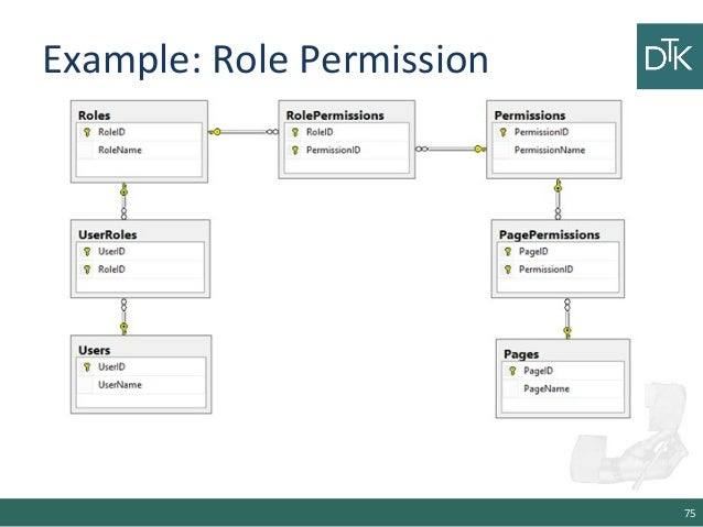 example role permission 75 - Role Of Database Designer