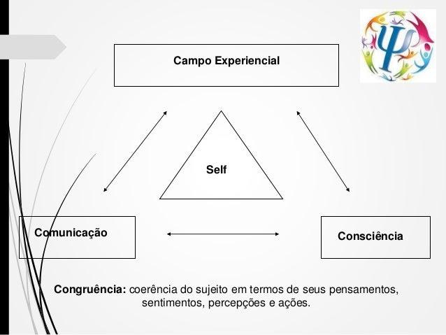 Campo Experiencial Self Comunicação Consciência Congruência: coerência do sujeito em termos de seus pensamentos, sentiment...