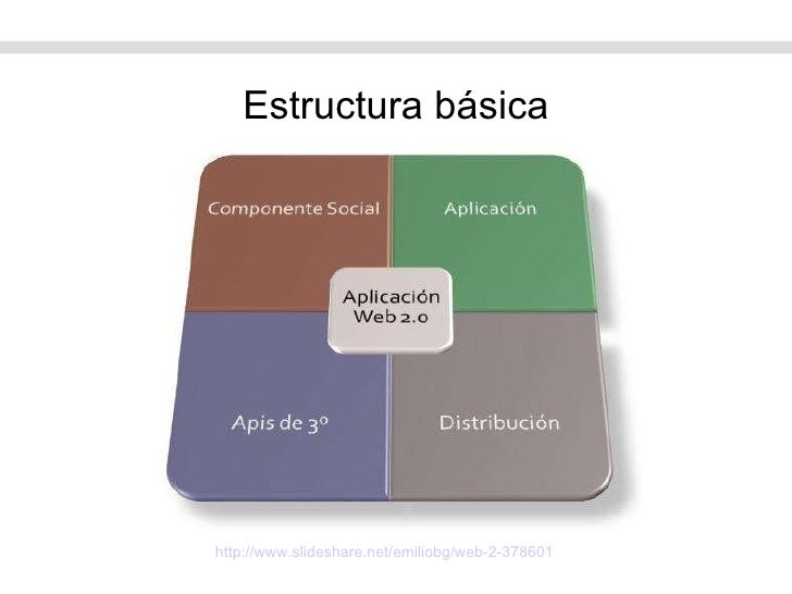 http:// www.slideshare.net / emiliobg /web-2-378601   Estructura básica