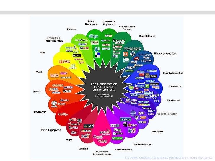 http://www.pamorama.net/2010/03/03/35-great-social-media-infographics/