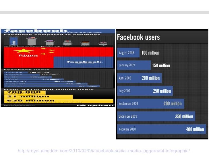 http://royal.pingdom.com/2010/02/05/facebook-social-media-juggernaut-infographic/