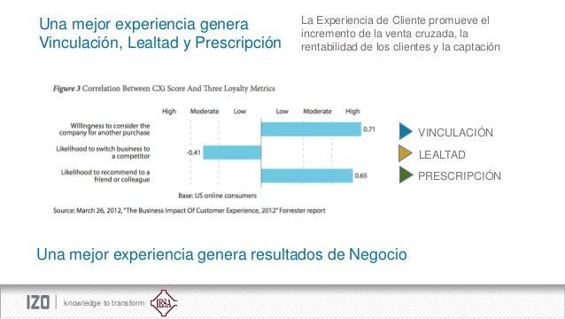 Una mejor experiencia genera Vinculación, Lealtad y Prescripción  La Experiencia de Cliente promueve el incremento de la v...