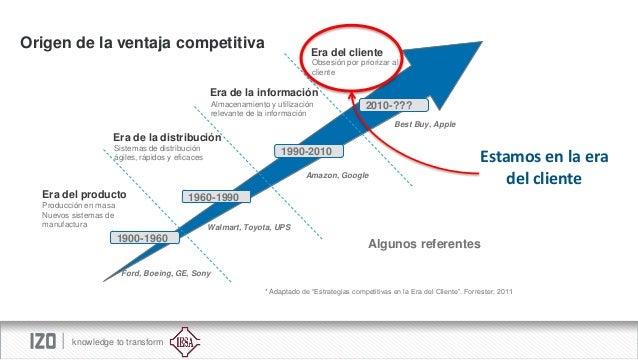 Origen de la ventaja competitiva  Era del cliente Obsesión por priorizar al cliente  Era de la información Almacenamiento ...