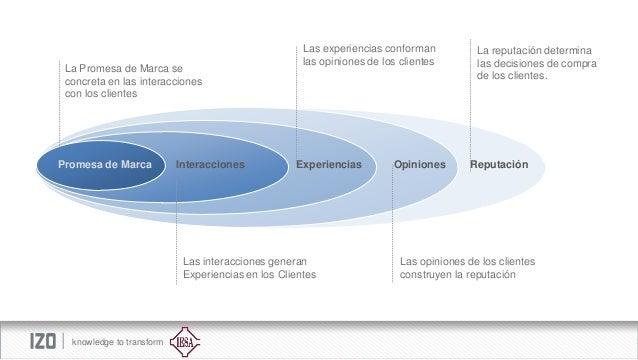 La Promesa de Marca se concreta en las interacciones con los clientes  Promesa de Marca  Interacciones  Las experiencias c...