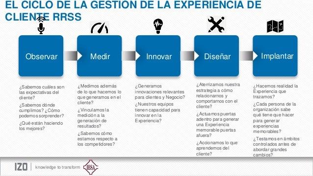 EL CICLO DE LA GESTIÓN DE LA EXPERIENCIA DE CLIENTE RRSS  Observar  Medir  Innovar  Diseñar  ¿Sabemos cuáles son las expec...