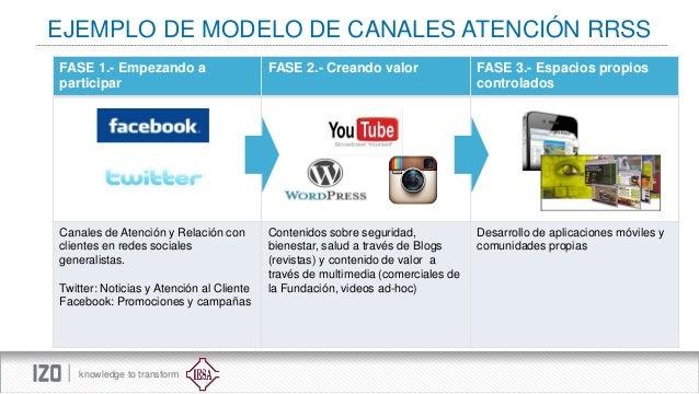 EJEMPLO DE MODELO DE CANALES ATENCIÓN RRSS FASE 1.- Empezando a participar  FASE 2.- Creando valor  FASE 3.- Espacios prop...