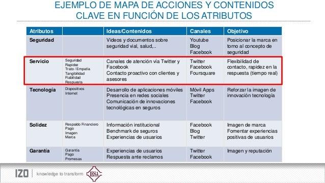 EJEMPLO DE MAPA DE ACCIONES Y CONTENIDOS CLAVE EN FUNCIÓN DE LOS ATRIBUTOS Atributos  Ideas/Contenidos  Canales  Objetivo ...