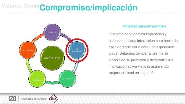 Valores: Claridad/implicación  Compromiso/implicación Implicación/compromiso V1 Claridad  El cliente debe percibir implica...