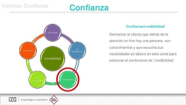 Valores: Confianza  Confianza Confianza/credibilidad  V1 Claridad  Demostrar al cliente que detrás de la atención on-line ...