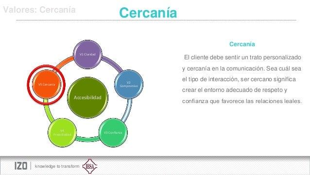 Valores: Cercanía  Cercanía Cercanía V1 Claridad  El cliente debe sentir un trato personalizado y cercanía en la comunicac...
