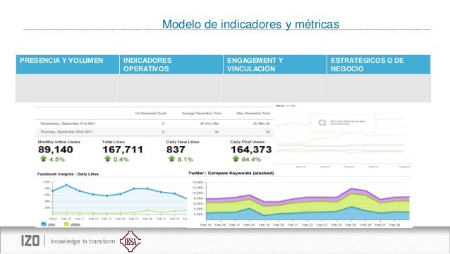 Modelo de indicadores y métricas PRESENCIA Y VOLUMEN  knowledge to transform  INDICADORES OPERATIVOS  ENGAGEMENT Y VINCULA...
