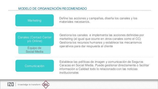MODELO DE ORGANIZACIÓN RECOMENDADO  Marketing  Canales (Contact Center y/o Online)  Equipo de Social Media  Comunicación  ...