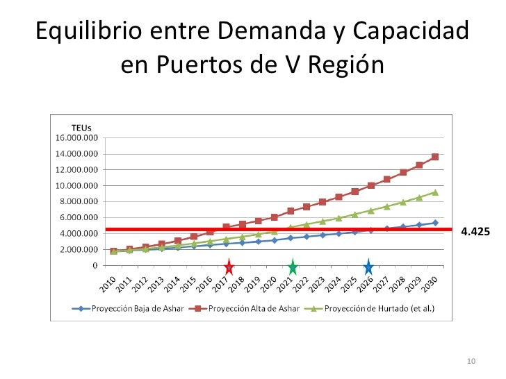 Equilibrio entre Demanda y Capacidad        en Puertos de V Región                                   4.425                ...