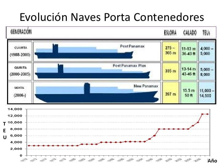 Evolución Naves Porta ContenedoresTEU                                          Año                                        ...