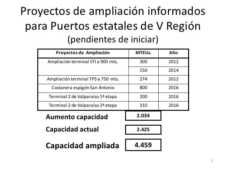 Proyectos de ampliación informados para Puertos estatales de V Región              (pendientes de iniciar)         Proyect...