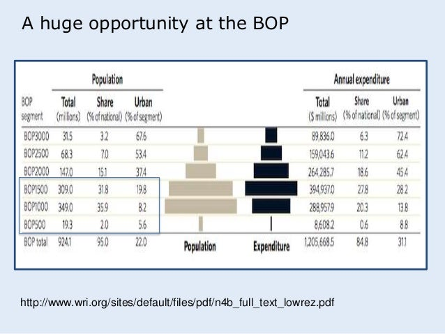 fmcg bop Pyramid in industries such as fast moving consumer goods (fmcg), financial  services,  one of the biggest challenges of serving bop markets is to ensure.