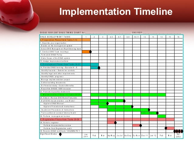 Implementation Of Ohsas 18001