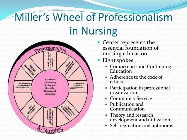 Perspectives Of Nursing