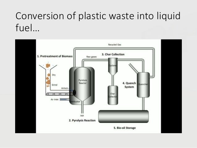 Seminar on conversion of plastic wastes into fuels
