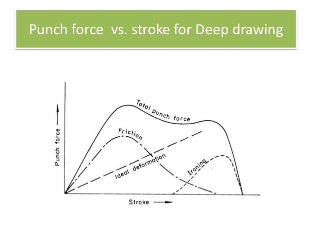 Dr R Narayanasamy - Power Point on Deep Drawing