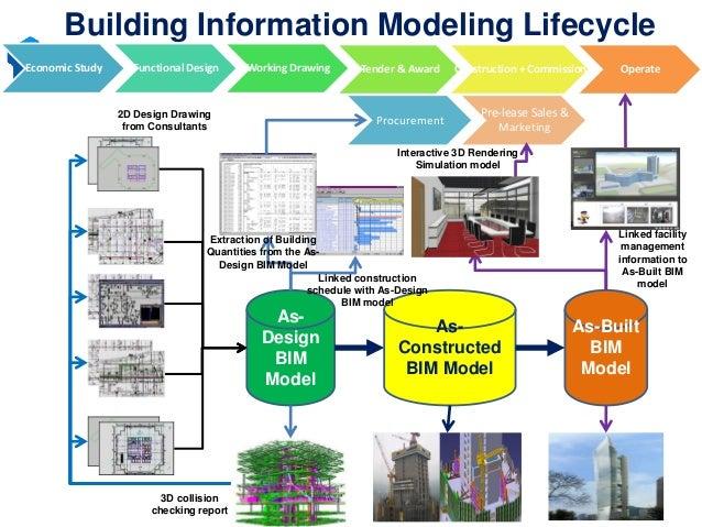 Data Architecture Building Blocks